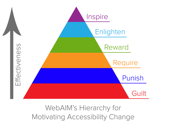Hierarchy image: Guilt - Punish - Require - Reward - Enlighten - Inspire