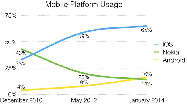 Chart of mobile platform usage.
