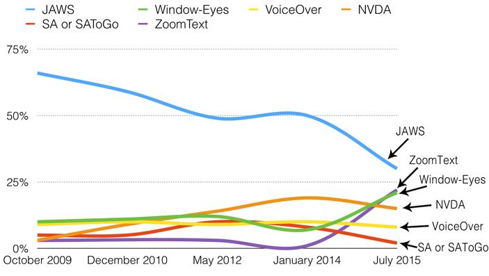 Gráfico del principal lector de pantalla usado. Disminución de JAWS y aumento significativo en ZoomText y Window-Eyes