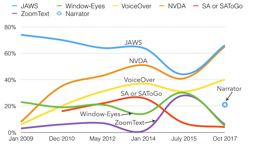 Line chart of screen reader usage showing recent increases in usage of JAWS, NVDA, and VoiceOver, and significant decreases in Window-Eyes and ZoomText.