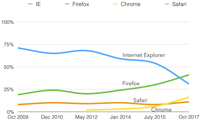 Line chart of primary browser usage showing increases in Firefox and Chrome, decreases in Internet Explorer, and Safari usage generally stable since 2009..
