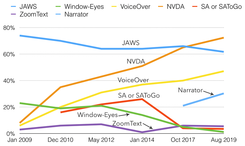 Graph showing most commonly used screenreaders from 2009 to 2019