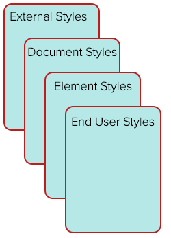 illustration of the cascading effect of style sheets
